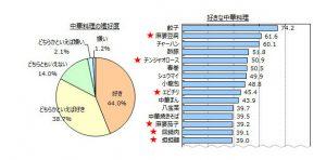 出典:好きな中華料理のメニューランキング(2015.07.11)