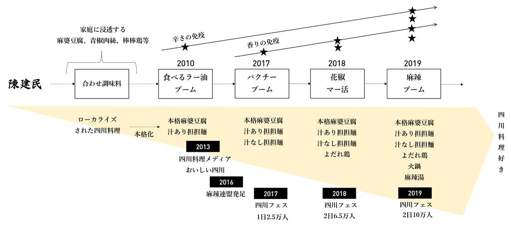 麻辣ブームの概念図
